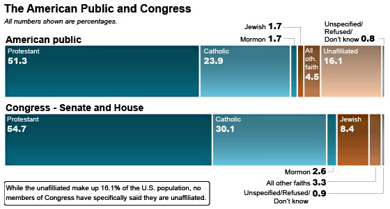religion, electorate, congress