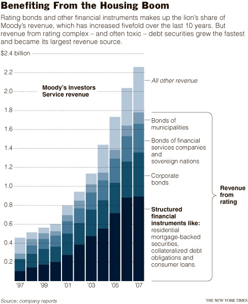 Moody's revenue
