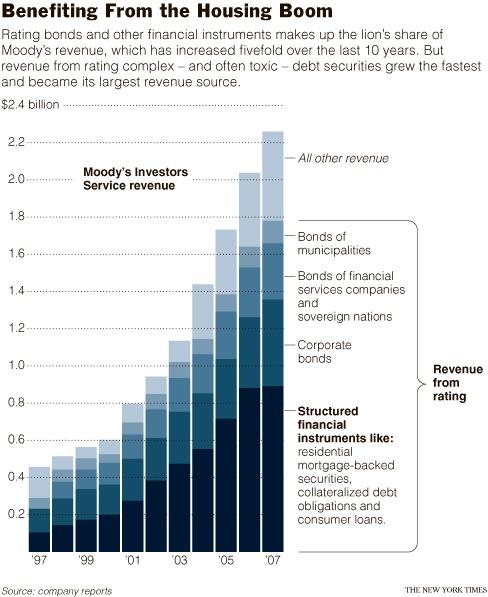 Moody's revenue