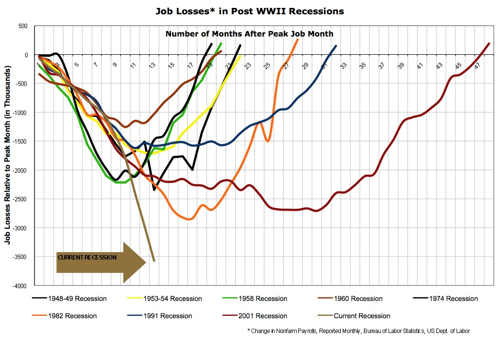 job losses in recessions