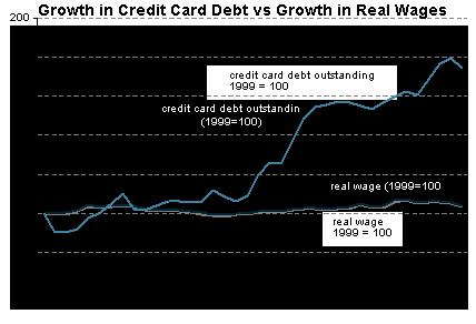 credit_card_v_wages.png