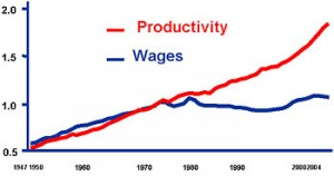 productivity-and-wages-300x158.jpg